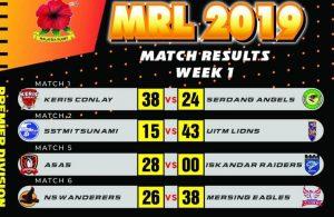 Keputusan penuh Kejohanan Liga Ragbi Malaysia 2019 bagi minggu pertama. ASAS RC raih kemenangan mudah dengan kutipan mata walk over setelah Iskandar Raiders menarik diri di saat-saat akhir perlawanan pembukaan. Kredit - Kesatuan Ragbi Malaysia